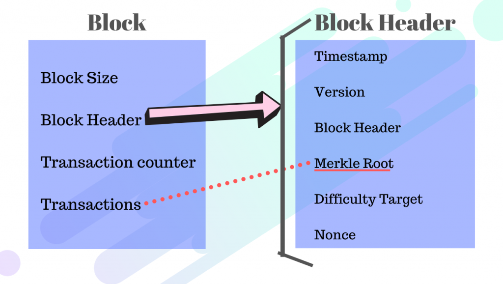 Single block in blockchain