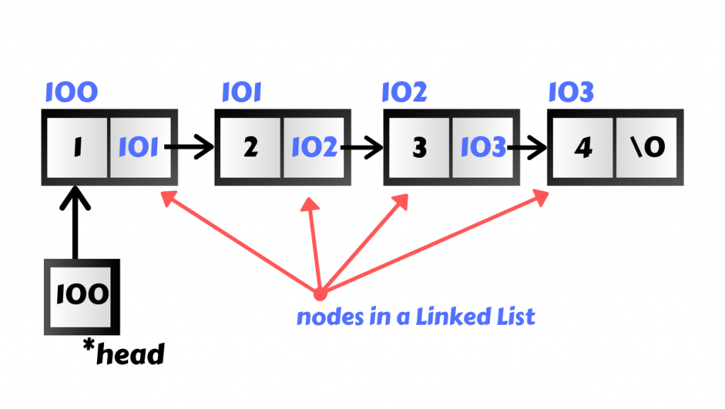 Linked list example