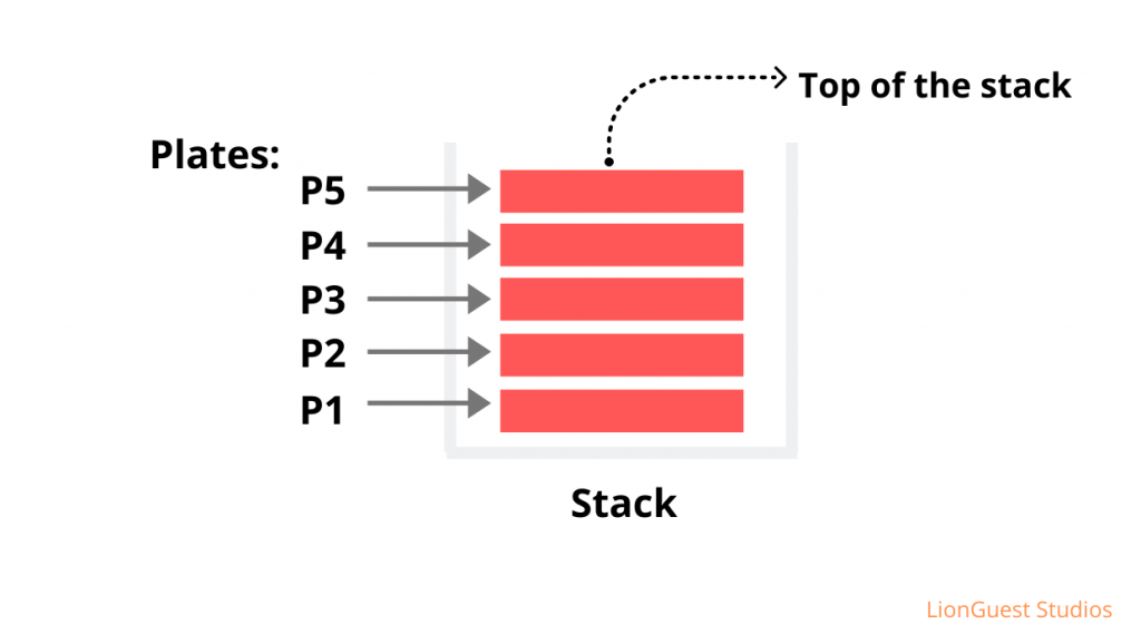Pictorial view of a Stack