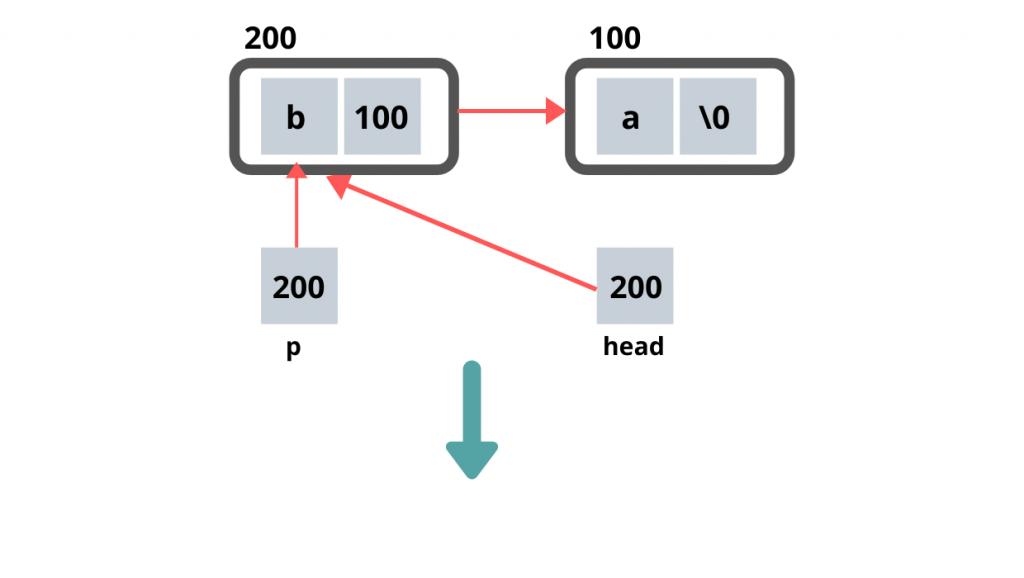 Stack implementation using Linked List 3