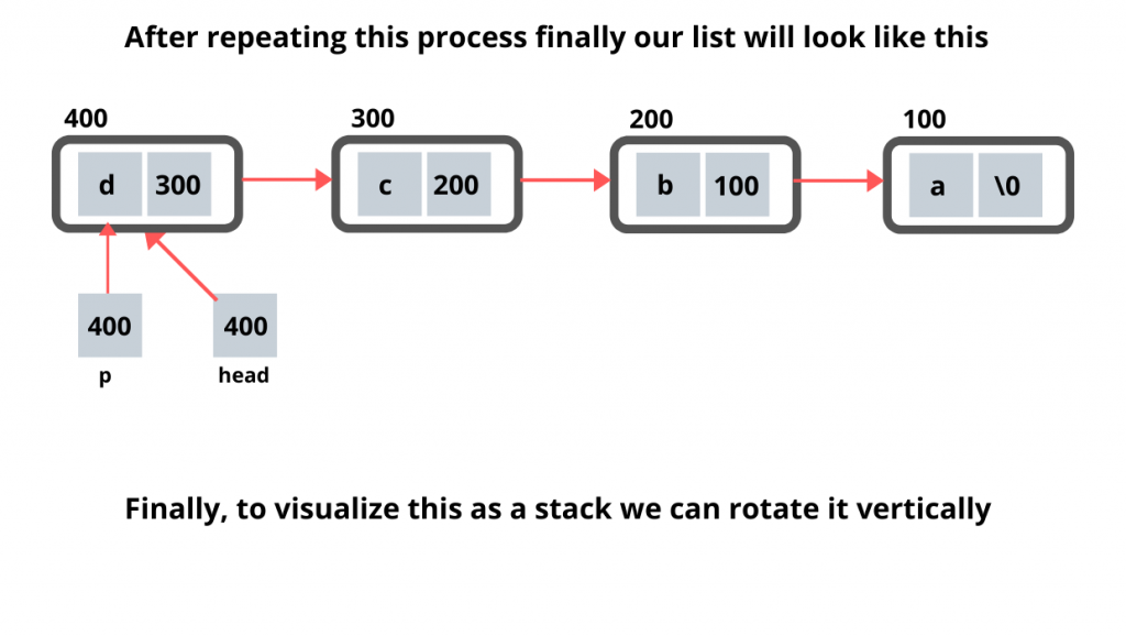 Stack implementation using Linked List 4