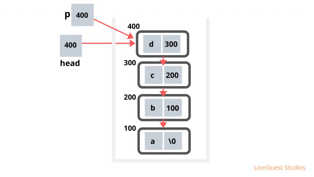 Stack implementation using Linked List 5