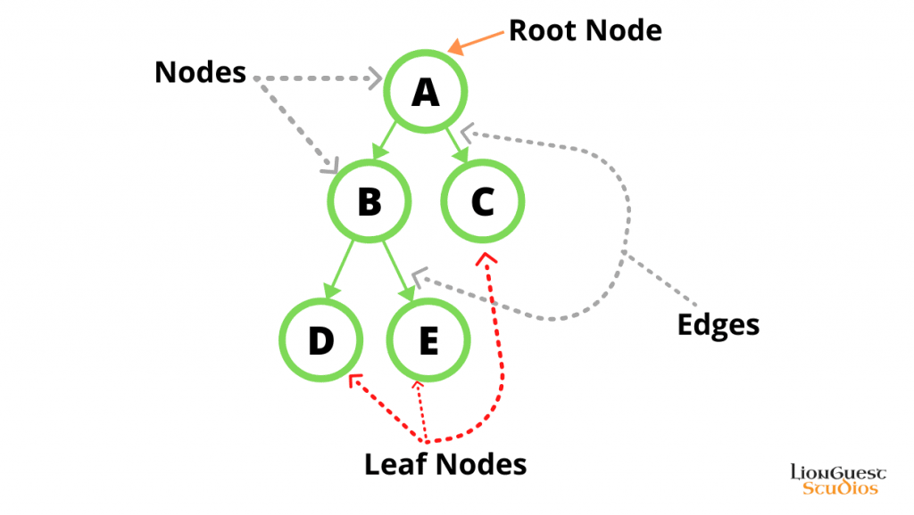 Illustration of a Binary Tree data structure lionguest studios
