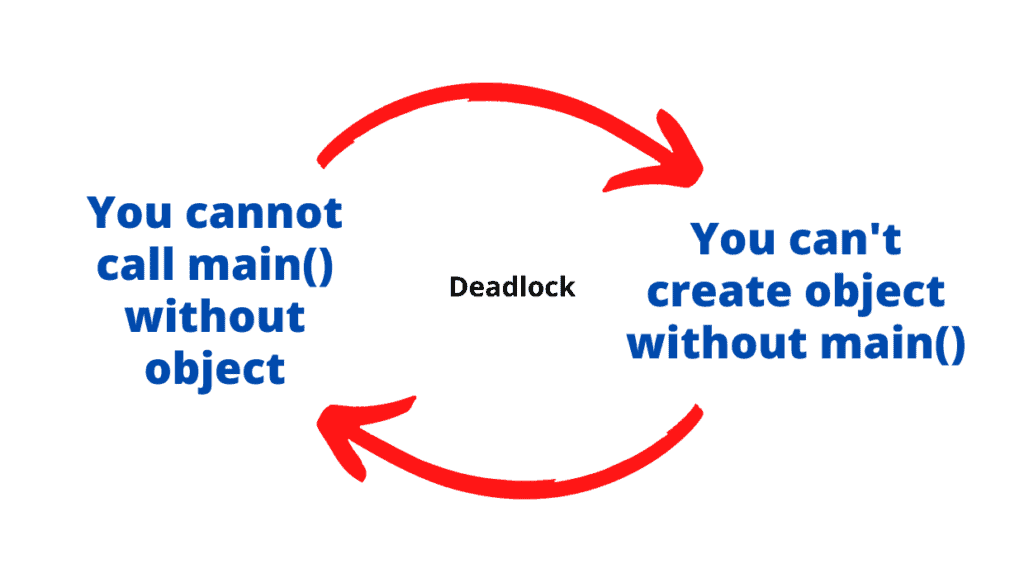 Object Oriented Programming in java static method dedlock condition