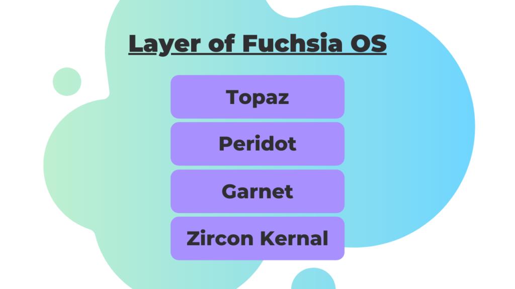 layers of Fuchsia OS lionguest studios website blog post